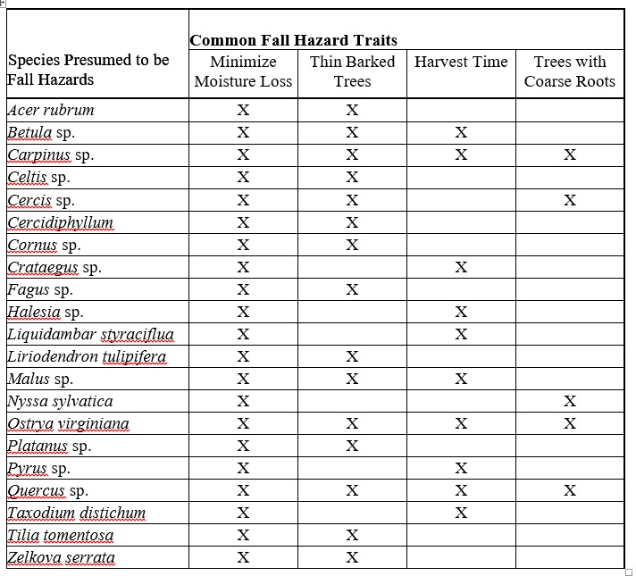 Matthew Fall Hazard Traits Table